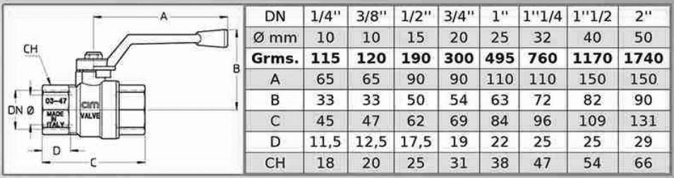 مشخصات فنی شیرگازی پاساژ با عبور کامل سیم ایتالیا CIM 16