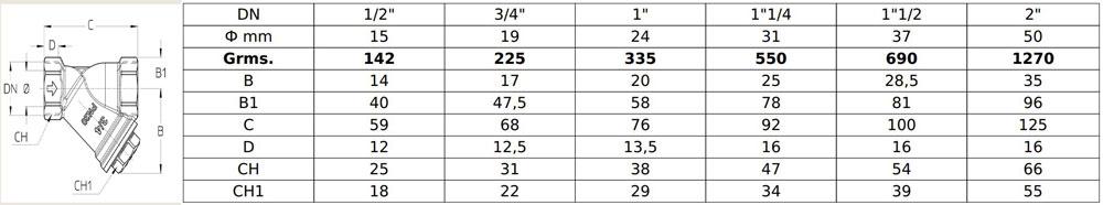 مشخصات فنی سیم ایتالیا CIM 74AOT PN20