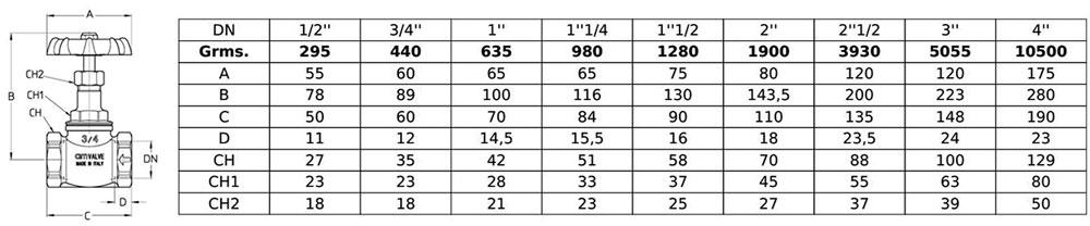 مشخصات فنی سیم ایتالیا CIM-75.200-PN16