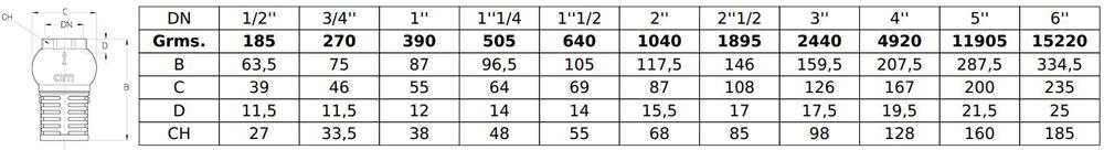 مشخصات فنی شیر یکطرفه صافی دار سیم ایتالیا cim 95 pn16