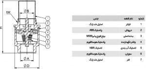 اجزای تشکیل دهنده شیر سوپاپی یکطرفه برنجی کیز ایران